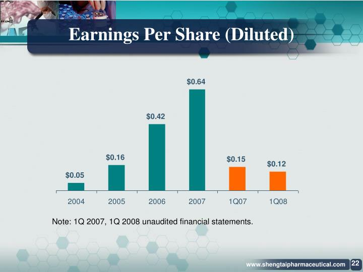 Earnings Per Share (Diluted)