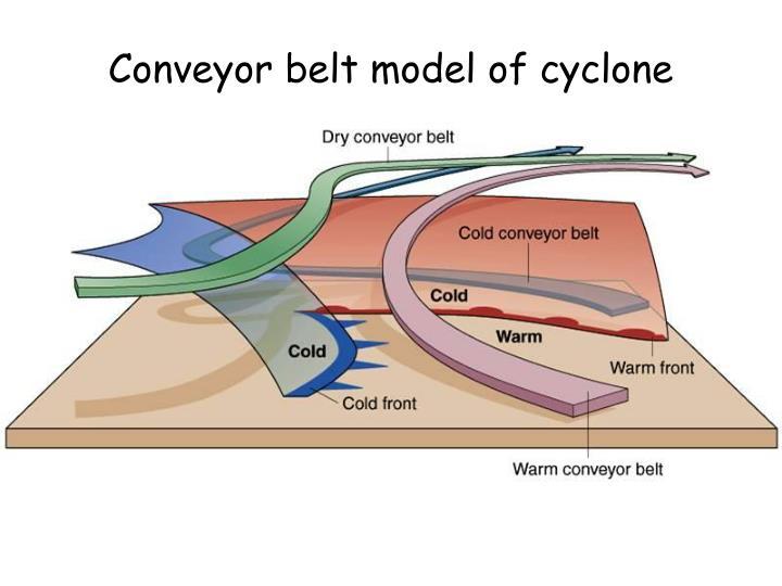 Conveyor belt model of cyclone