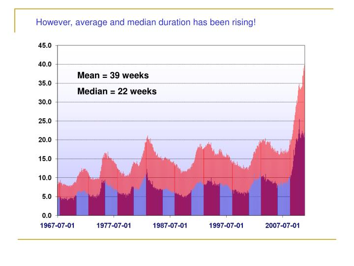 However, average and median duration has been rising!