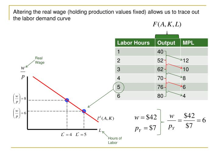 Altering the real wage (holding production values fixed) allows us to trace out the labor demand curve