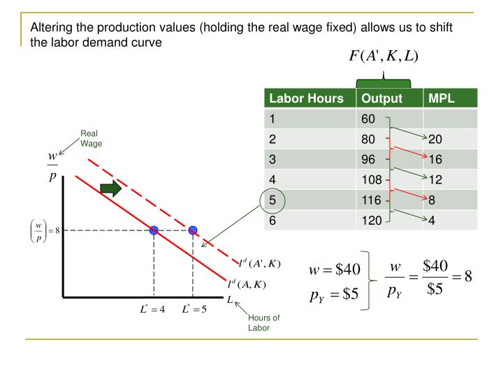 Altering the production values (holding the real wage fixed) allows us to shift the labor demand curve