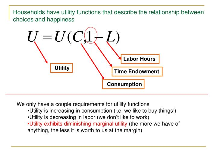 Households have utility functions that describe the relationship between choices and happiness