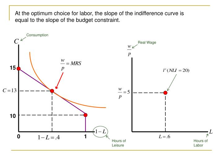At the optimum choice for labor, the slope of the indifference curve is equal to the slope of the budget constraint.