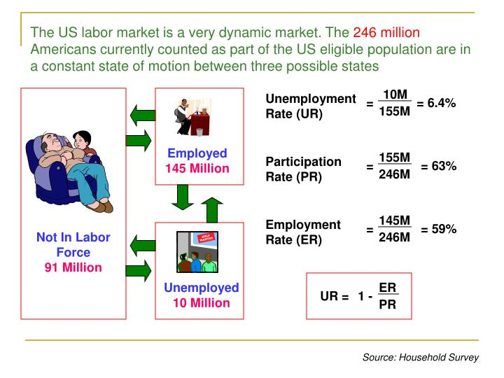 The US labor market is a very dynamic market. The