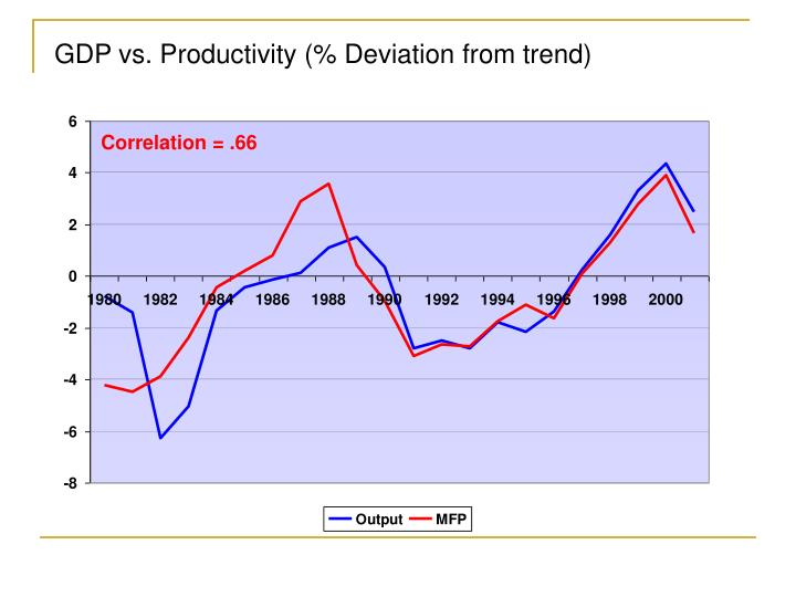 GDP vs. Productivity (% Deviation from trend)
