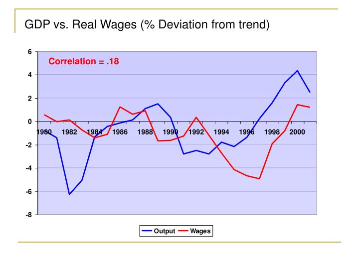 GDP vs. Real Wages (% Deviation from trend)