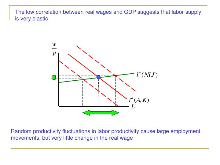 The low correlation between real wages and GDP suggests that labor supply is very elastic