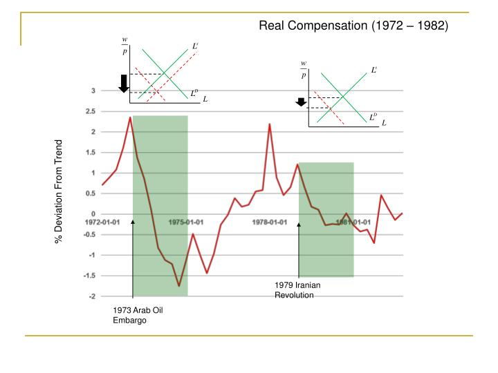 Real Compensation (1972 – 1982)
