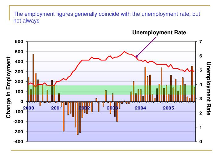 The employment figures generally coincide with the unemployment rate, but not always