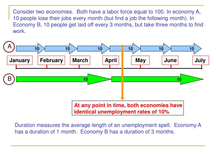 Consider two economies.  Both have a labor force equal to 100. In economy A, 10 people lose their jobs every month (but find a job the following month). In Economy B, 10 people get laid off every 3 months, but take three months to find work.