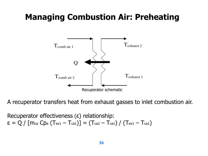 Managing Combustion Air: Preheating