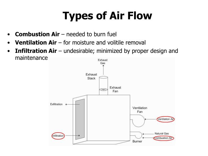 Types of Air Flow