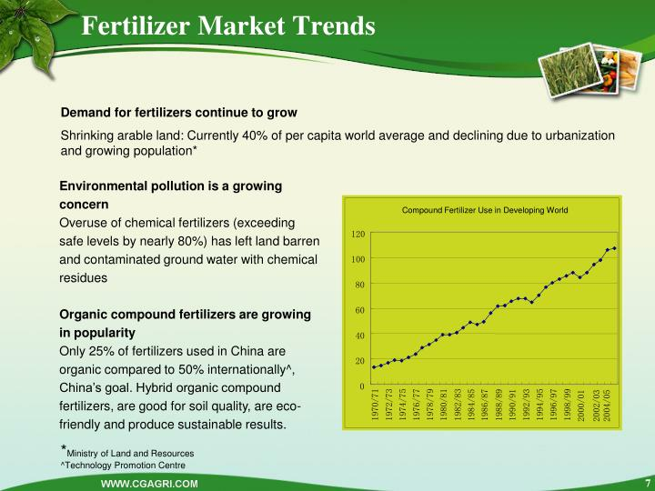 Fertilizer Market Trends