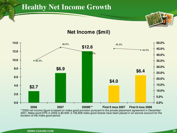Healthy Net Income Growth