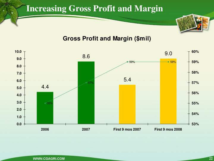 Increasing Gross Profit and Margin