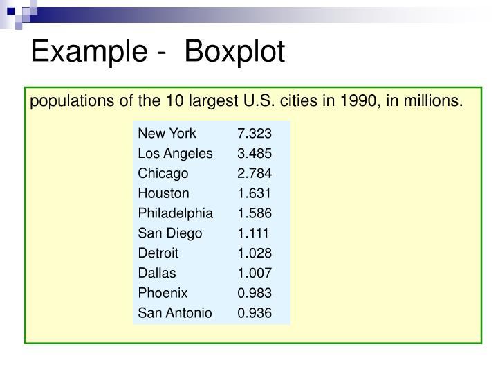 Example -  Boxplot