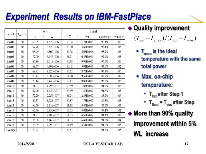 Experiment  Results on IBM-FastPlace