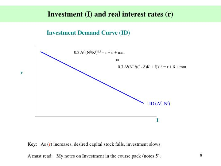 Investment (I) and real interest rates (r)