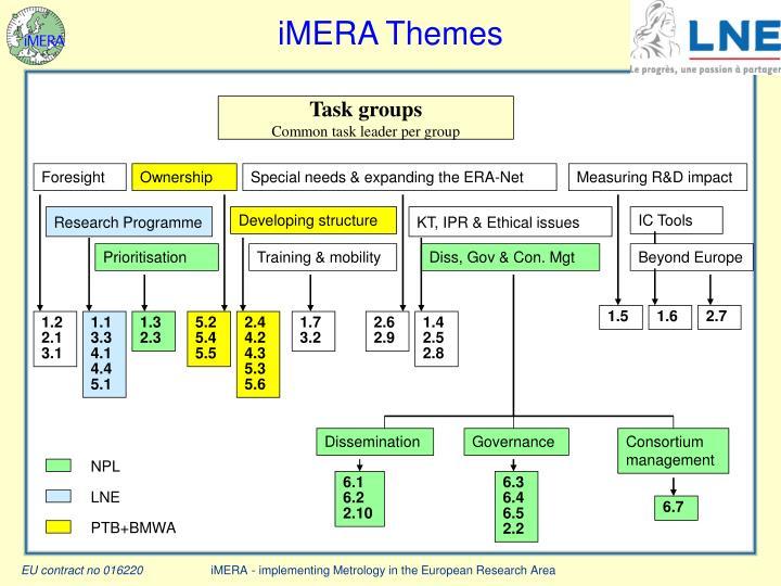 iMERA Themes