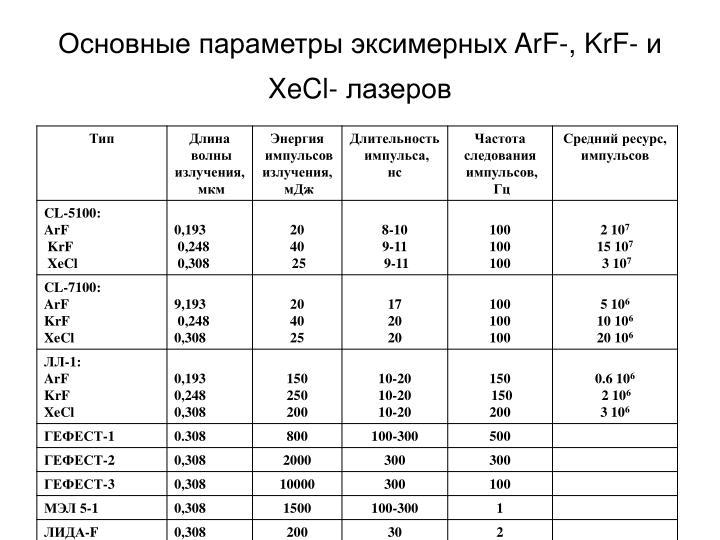 Основные параметры эксимерных