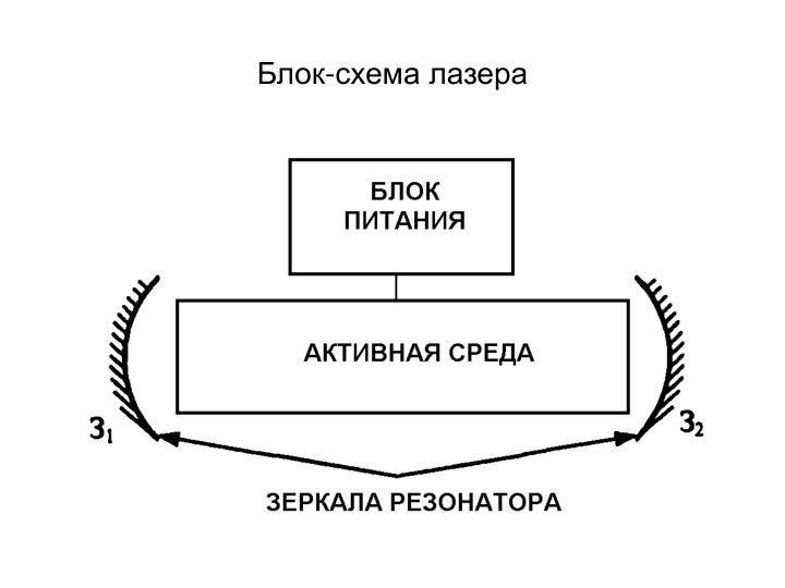 Блок-схема лазера