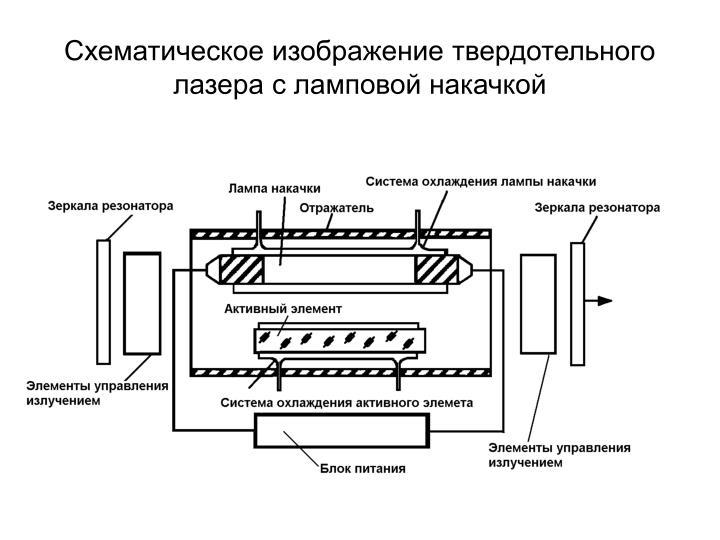 Схематическое изображение твердотельного лазера с ламповой накачкой