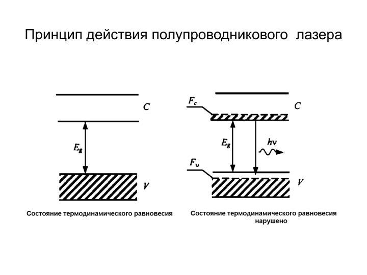 Принцип действия полупроводникового  лазера