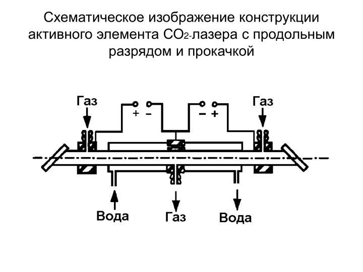 Схематическое изображение конструкции активного элемента СО