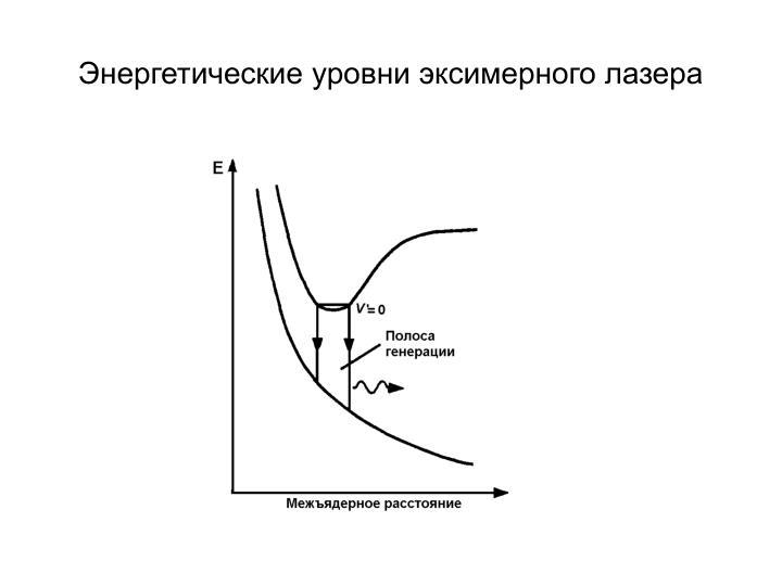 Энергетические уровни эксимерного лазера