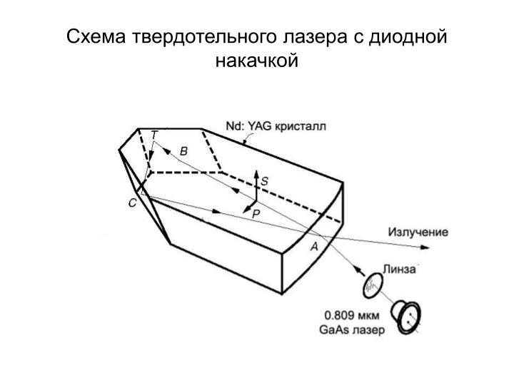 Схема твердотельного лазера с диодной накачкой