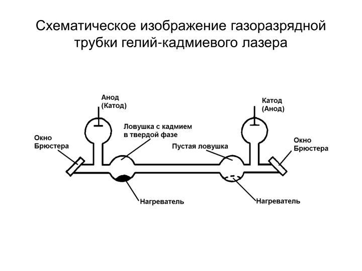 Схематическое изображение газоразрядной трубки гелий...