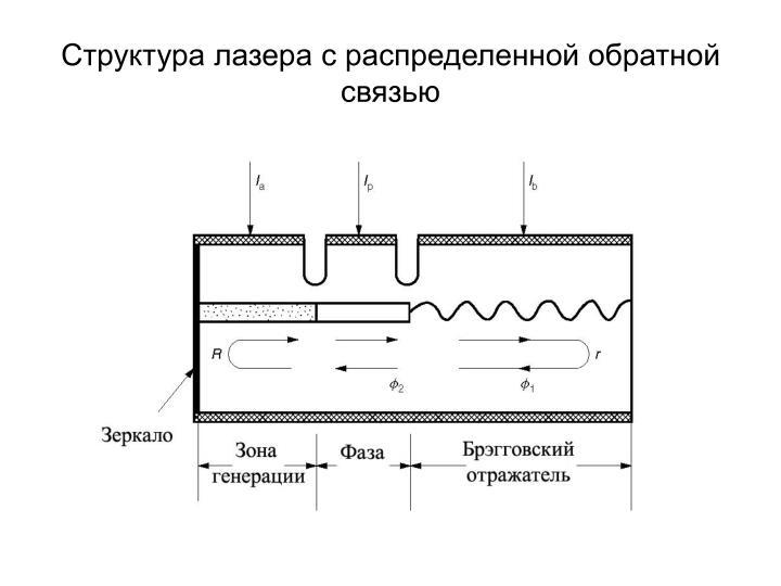 Структура лазера с распределенной обратной связью