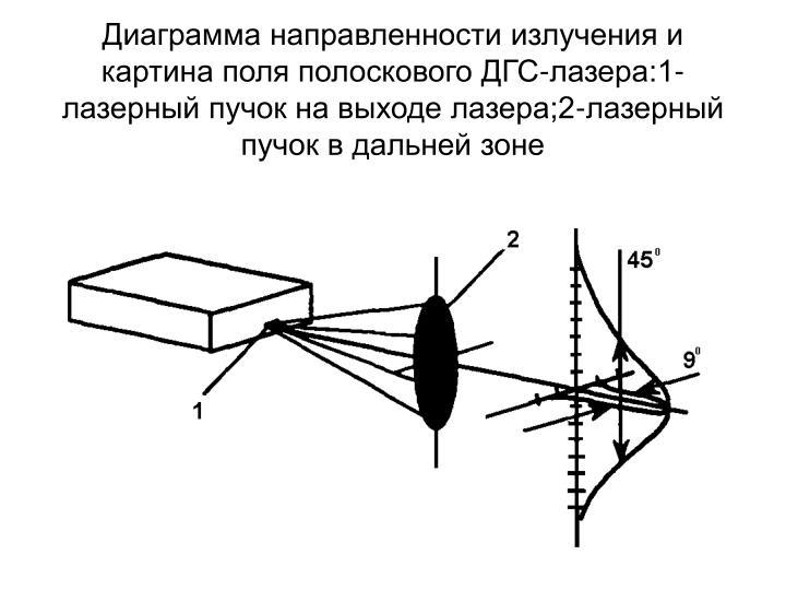 Диаграмма направленности излучения и картина поля полоскового ДГС-лазера:1-лазерный пучок на выходе лазера;2-лазерный пучок в дальней зоне