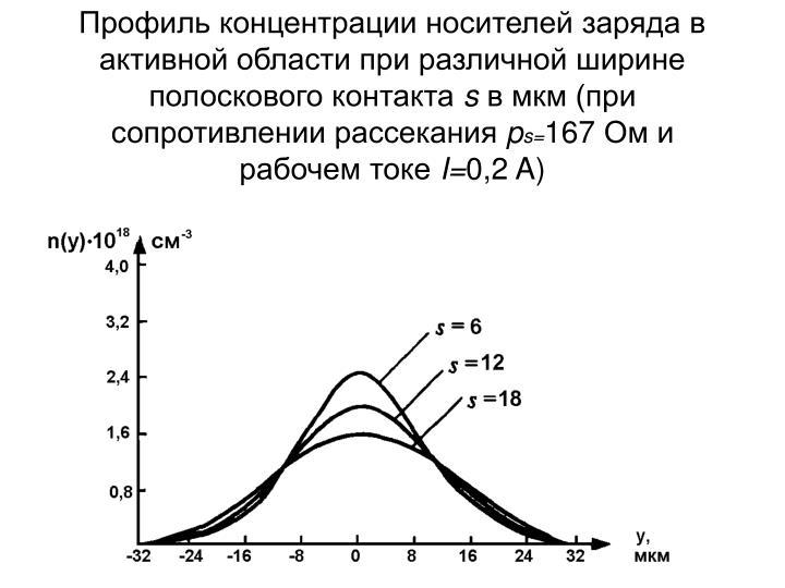 Профиль концентрации носителей заряда в активной области при различной ширине полоскового контакта