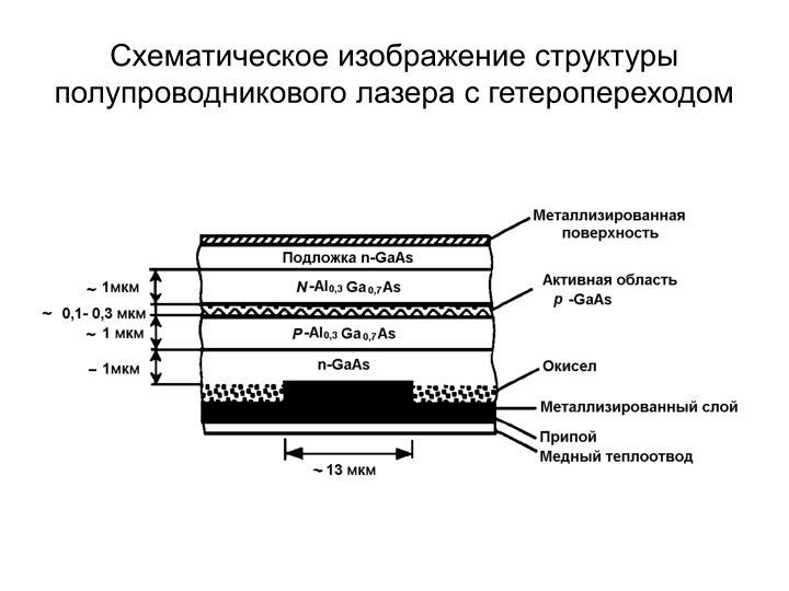 Схематическое изображение структуры полупроводникового лазера с гетеропереходом