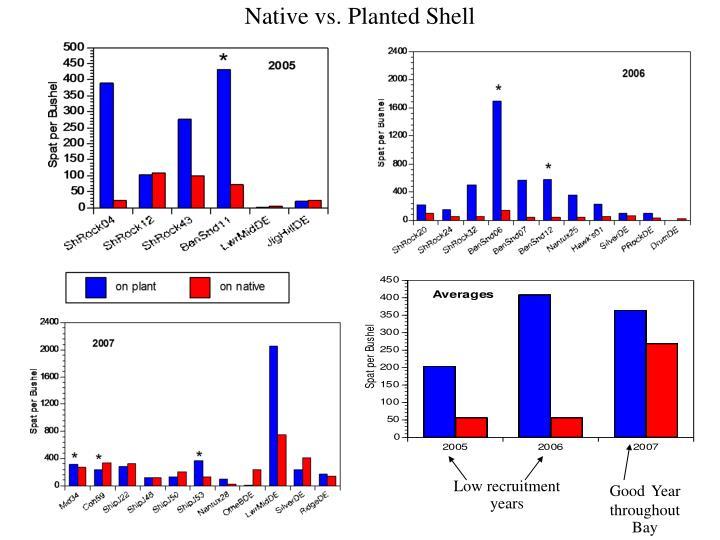 Native vs. Planted Shell
