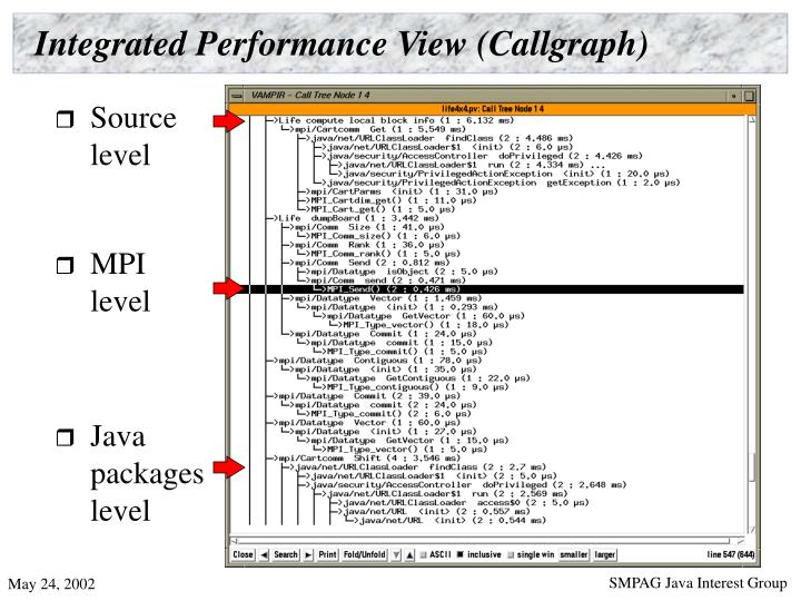 Integrated Performance View (Callgraph)