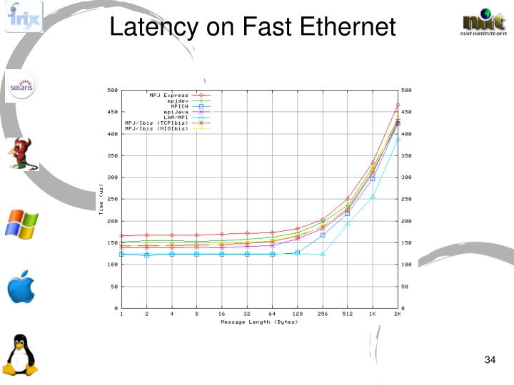 Latency on Fast Ethernet