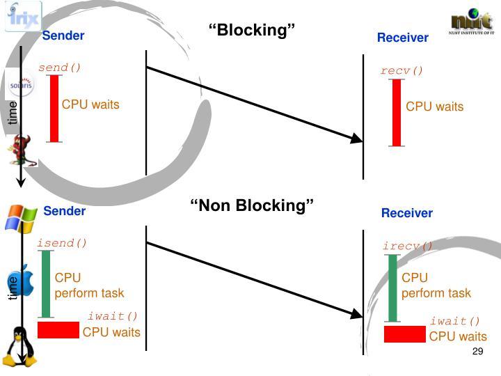 """""""Blocking"""""""