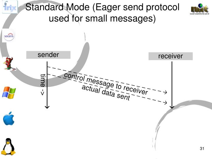 Standard Mode (Eager send protocol used for small messages)
