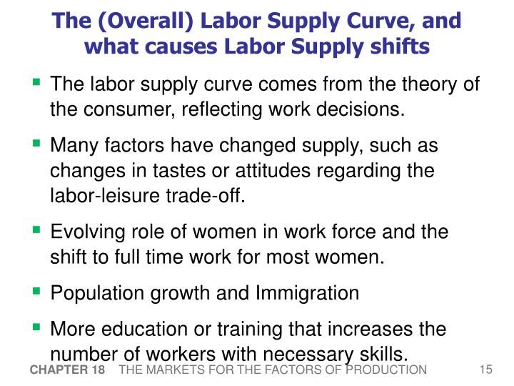 The (Overall) Labor Supply Curve, and what causes Labor Supply shifts