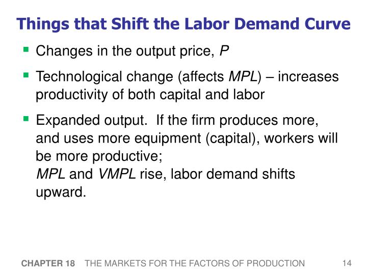Things that Shift the Labor Demand Curve