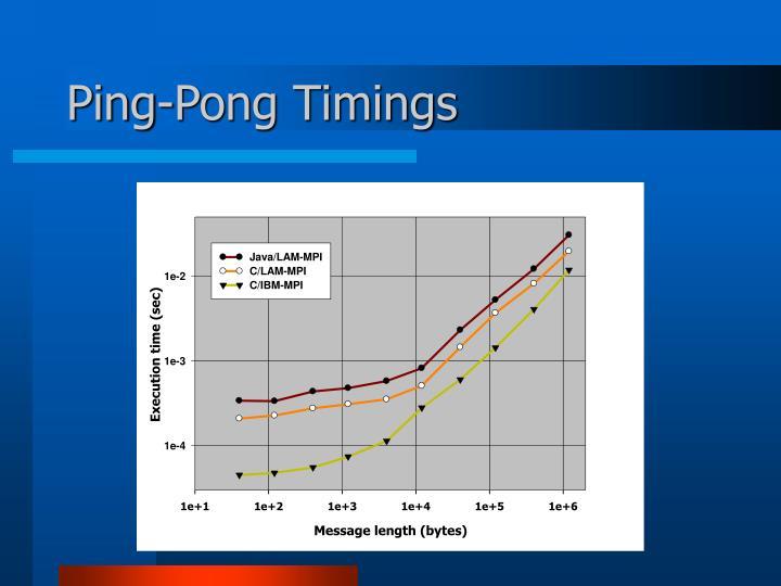 Ping-Pong Timings