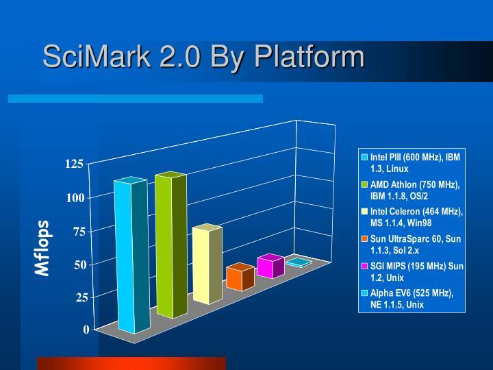 SciMark 2.0 By Platform