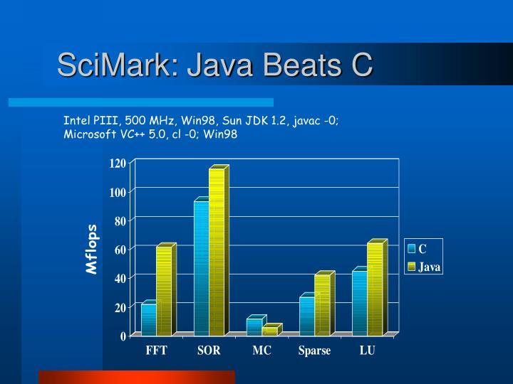 SciMark: Java Beats C