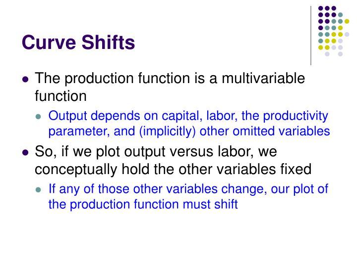Curve Shifts