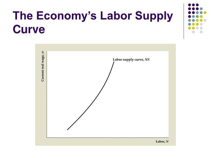 The Economy's Labor Supply Curve