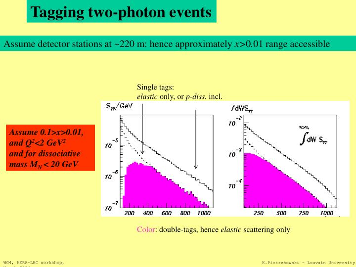 Tagging two-photon events