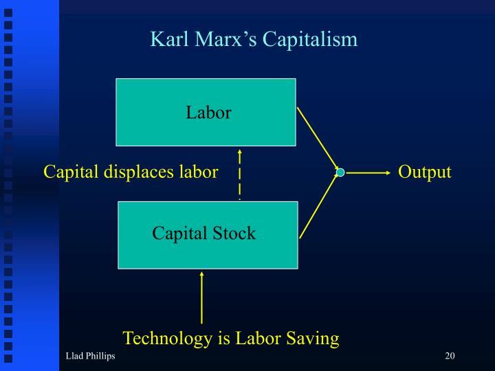 Karl Marx's Capitalism