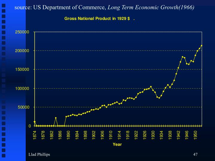 source: US Department of Commerce,